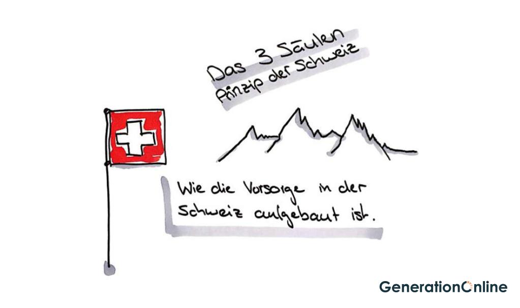 Das 3 Säulen Prinzip der Schweiz
