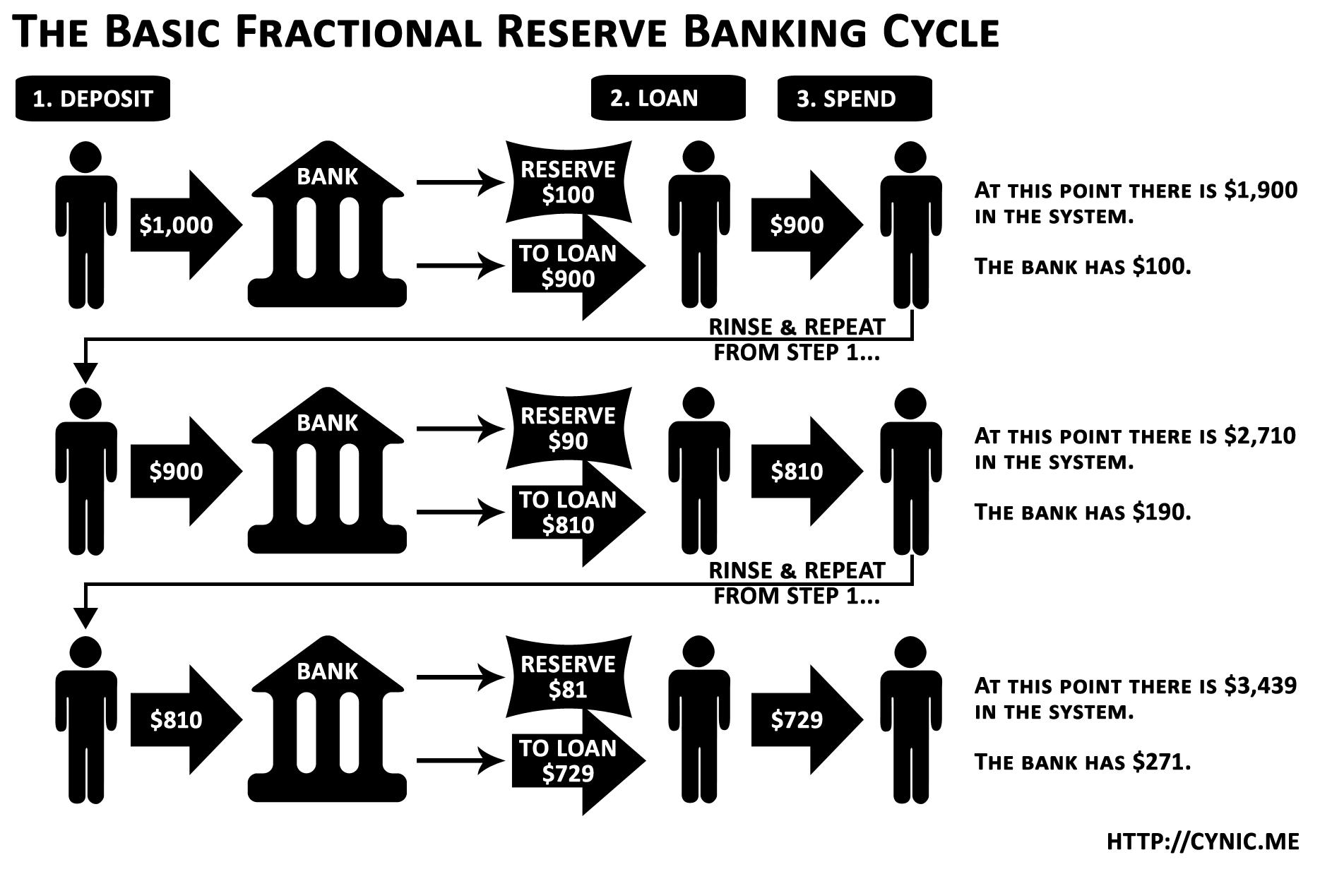 Fractional Banking