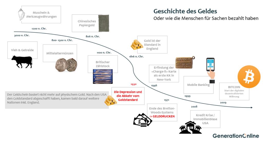 Geschichte des Geldes