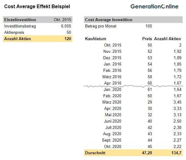 Cost Average Effekt Beispiel